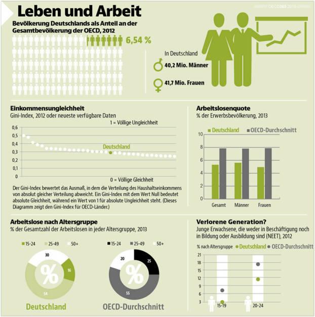 Wo steht Deutschland innerhalb der OECD? Antworten gibt die Infografik aus unserer neuen Übersichtspublikation #OECD360 : http://bit.ly/1HWZNSd, © OECD (13.04.2015)