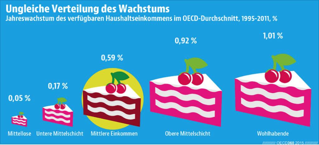 Die verfügbaren Haushaltseinkommen sind im OECD-Schnitt zwischen 1995 und 2011 für alle Einkommensgruppen gewachsen. Das größte Stück vom Kuchen bekamen allerdings die Wohlhabenden. Lust auf andere Infografiken zu OECD-Themen? Dann wirf einen Blick in das neue Übersichtsheft #OECD360: http://bit.ly/1HWZNSd, © OECD (13.04.2015)