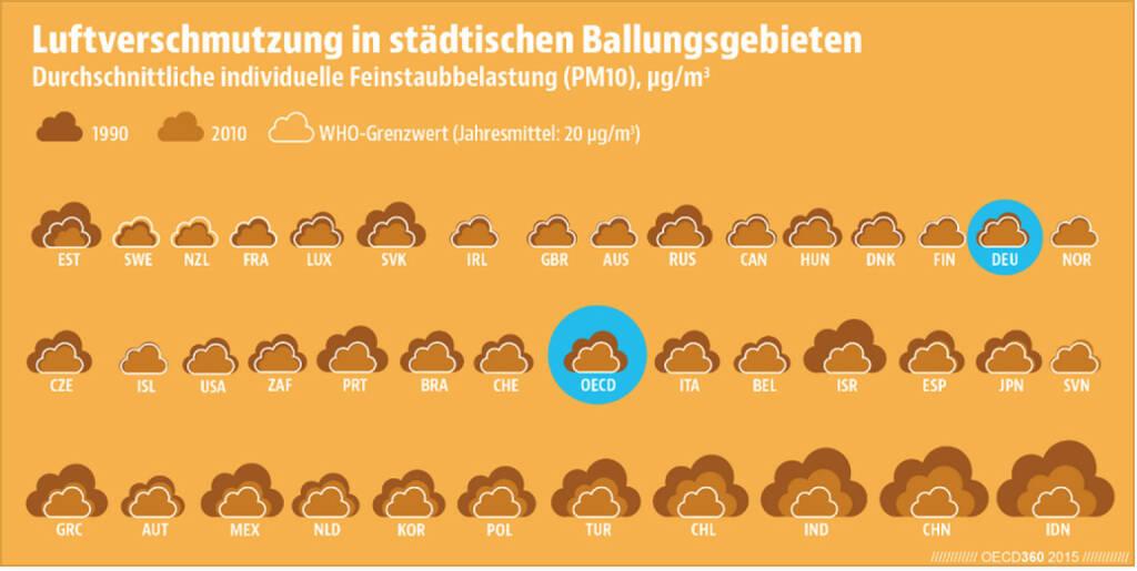 Keine Luft zum Atmen? Die Feinstaubwerte in deutschen Ballungsgebieten liegen unter der Höchstgrenze der Weltgesundheitsorganisation und sind besser als im OECD-Schnitt. Lust auf mehr Länderrankings? Dann wirf einen Blick in das neue Übersichtsheft #OECD360: http://bit.ly/1HWZNSd, © OECD (13.04.2015)
