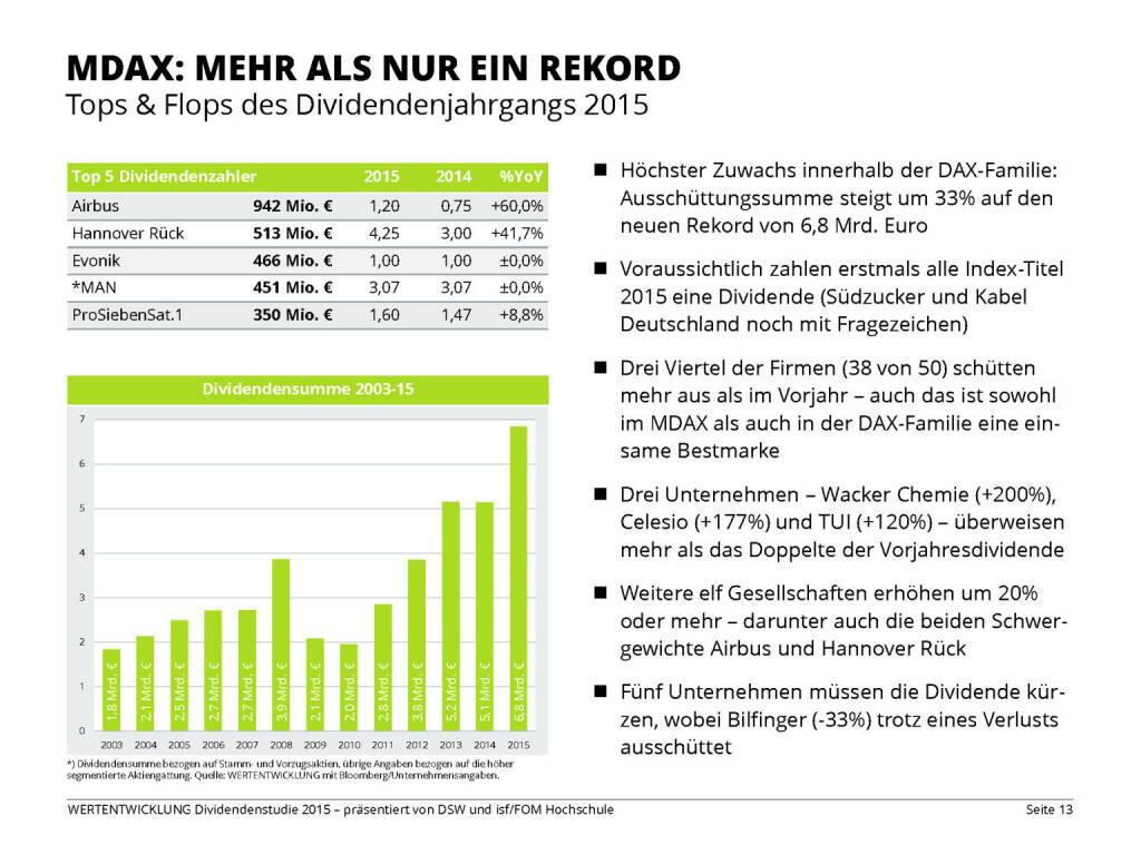 MDAX: MEHR ALS NUR EIN REKORD (13.04.2015)