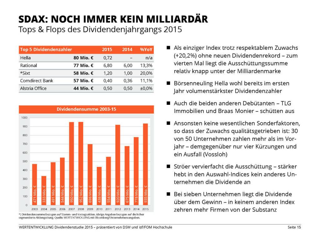 SDAX: NOCH IMMER KEIN MILLIARDÄR (13.04.2015)