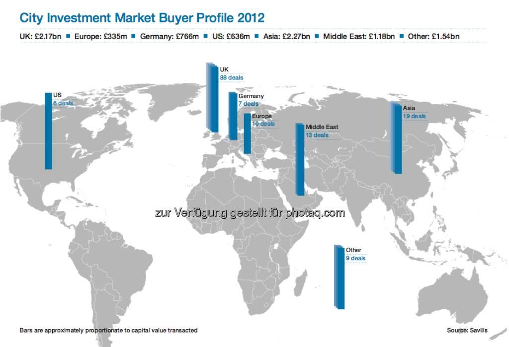 Immobilien London: Ausländische Investoren dominieren weiterhin den Markt im Zentrum (c) Savills (21.02.2013)