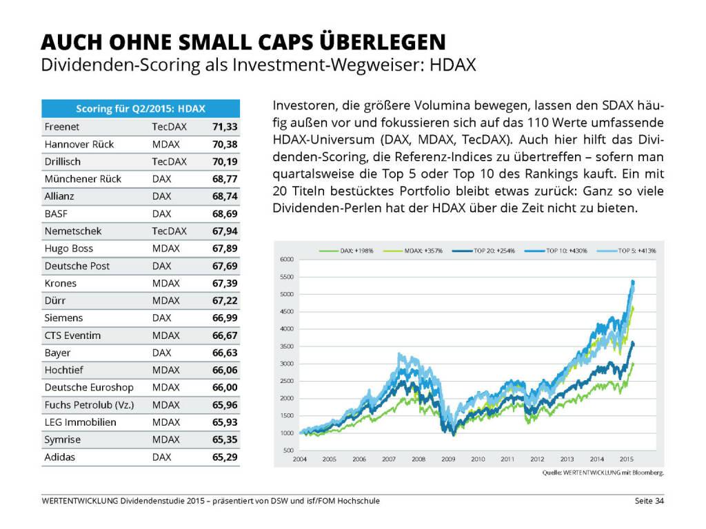 AUCH OHNE SMALL CAPS ÜBERLEGEN (13.04.2015)