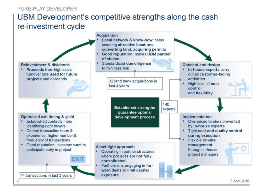 UBM Development's competitive strengths along the cash re-investment cycle (16.04.2015)