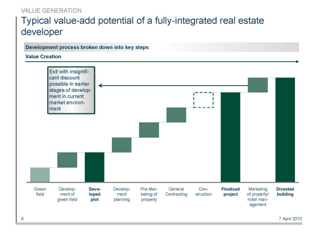 Typical value-add potential of a fully-integrated real estate developer (16.04.2015)