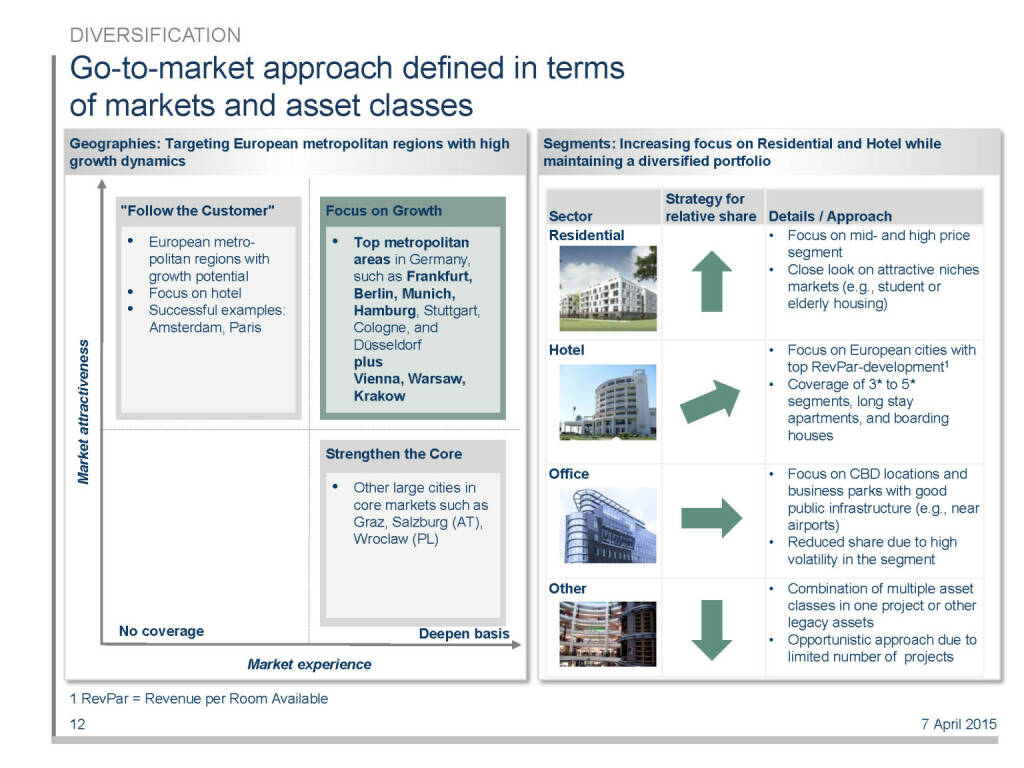 Go-to-market approach defined in terms of markets and asset classes (16.04.2015)
