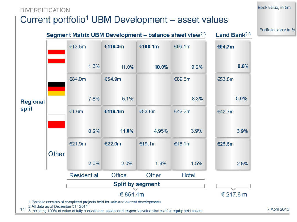 Current portfolio1 UBM Development – asset values (16.04.2015)