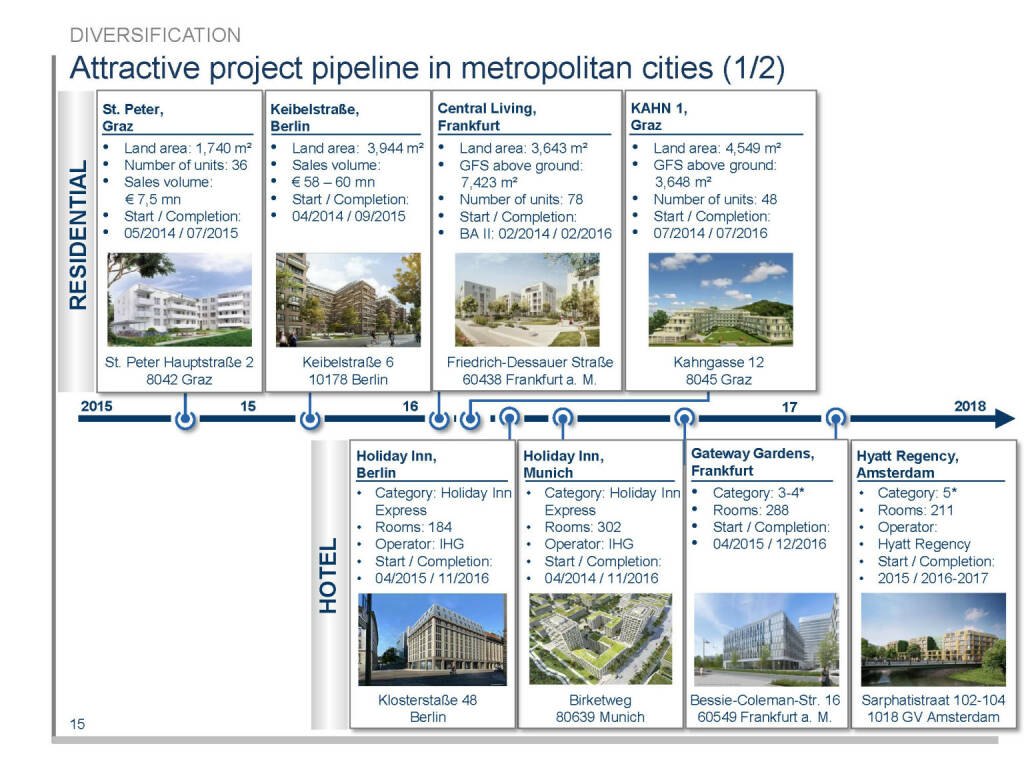 Attractive project pipeline in metropolitan cities (1/2) (16.04.2015)