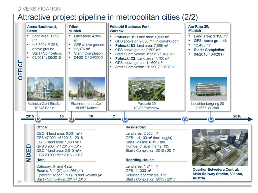 Attractive project pipeline in metropolitan cities (2/2) (16.04.2015)