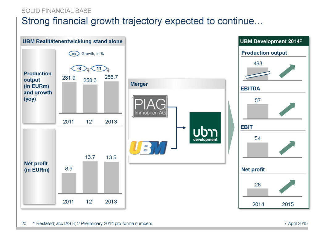Strong financial growth trajectory expected to continue... (16.04.2015)