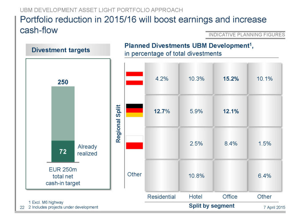 Portfolio reduction in 2015/16 will boost earnings and increase cash-flow (16.04.2015)