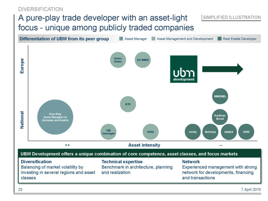 A pure-play trade developer with an asset-light focus - unique among publicly traded companies (16.04.2015)