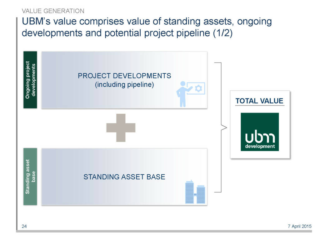 UBM's value comprises value of standing assets, ongoing developments and potential project pipeline (1/2) (16.04.2015)