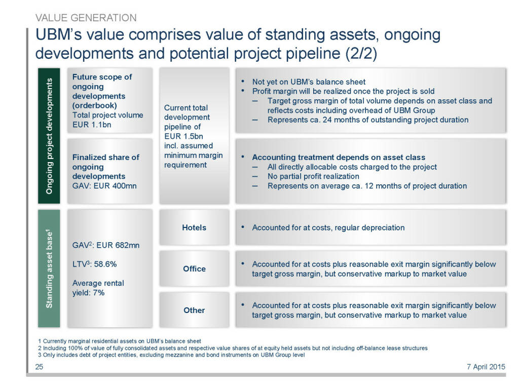 UBM's value comprises value of standing assets, ongoing developments and potential project pipeline (2/2) (16.04.2015)
