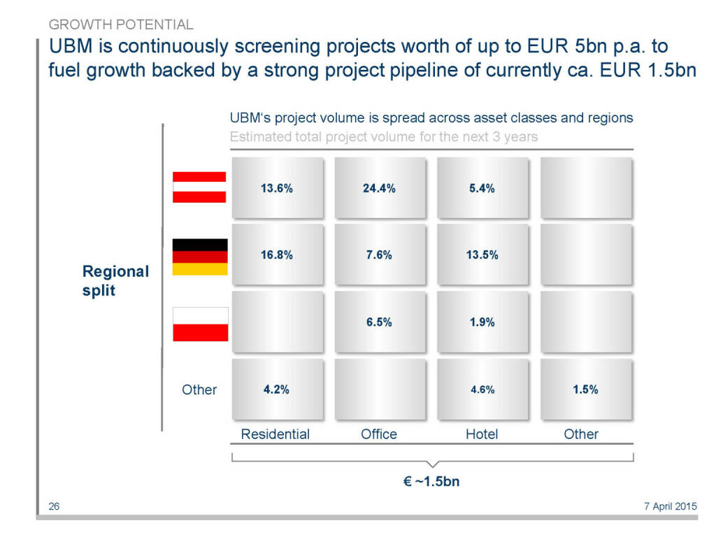UBM is continuously screening projects worth of up to EUR 5bn p.a. to fuel growth backed by a strong project pipeline of currently ca. EUR 1.5bn (16.04.2015)