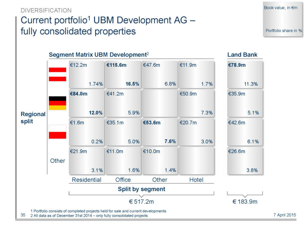 Current portfolio1 UBM Development AG – fully consolidated properties (16.04.2015)