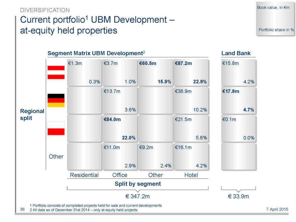 Current portfolio1 UBM Development – at-equity held properties (16.04.2015)