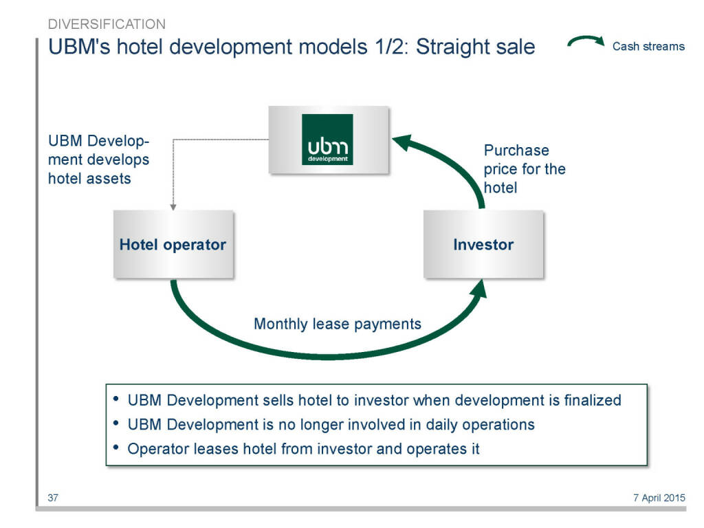 UBM's hotel development models 1/2: Straight sale (16.04.2015)