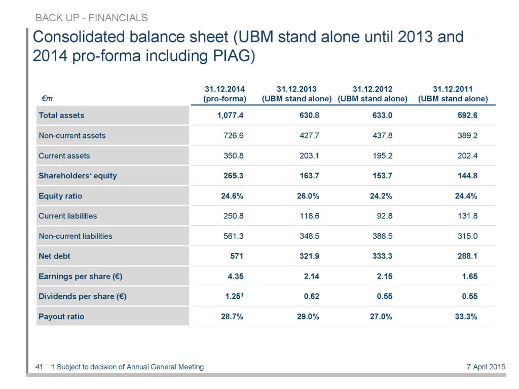Consolidated balance sheet (UBM stand alone until 2013 and 2014 pro-forma including PIAG) (16.04.2015)
