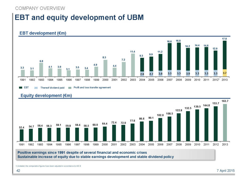 EBT and equity development of UBM (16.04.2015)