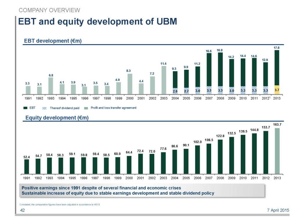 EBT and equity development of UBM (16.04.2015)