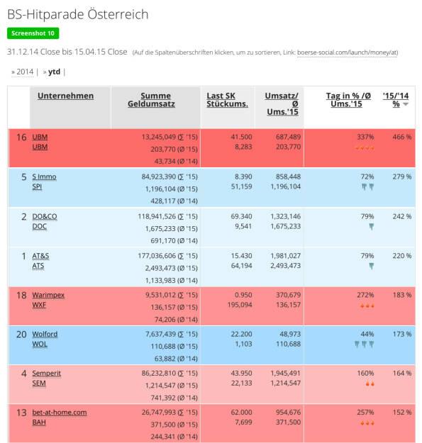 UBM hat das eigene Handelsvolumen vs. 2014 stärker als jeder andere Wert verbessert http://boerse-social.com/launch/money/at (16.04.2015)