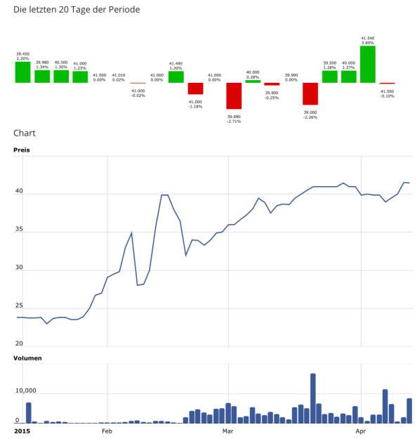 Die jüngsten 20 Handelstage sowie die ytd-Sicht http://boerse-social.com/launch/aktie/ubm (16.04.2015)