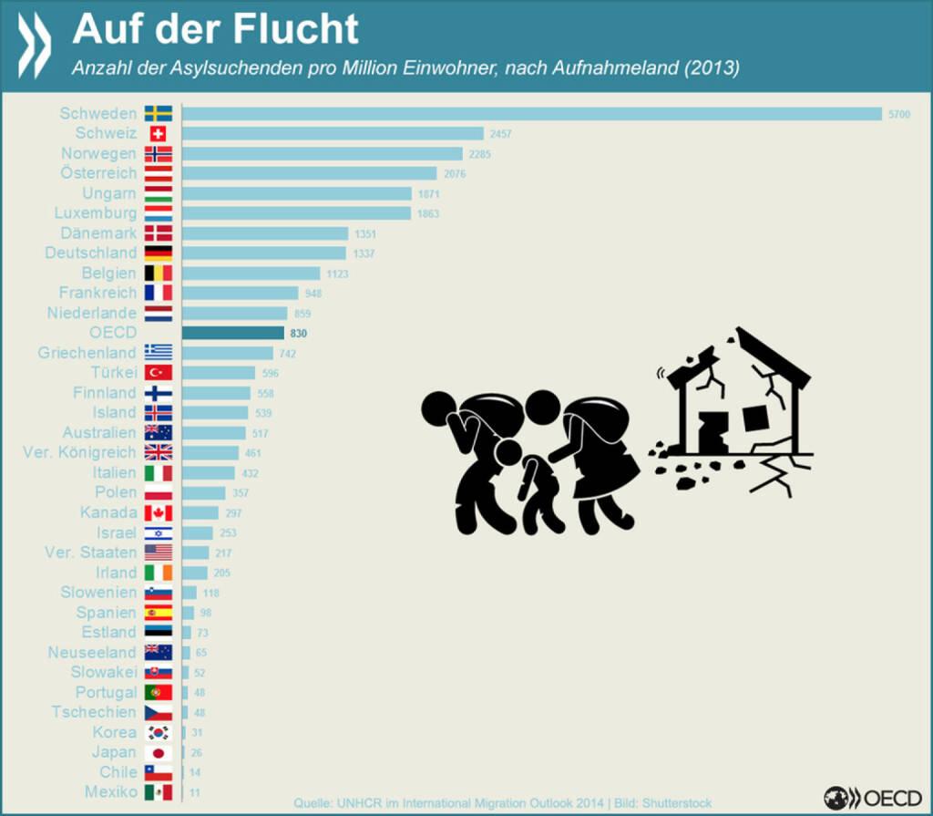 Auf der Flucht: Gemessen an der Einwohnerzahl nimmt Schweden in der OECD mit Abstand die meisten Asylsuchenden auf. 2013 waren es 5700 pro Million Bewohner. An zweiter Stelle steht die Schweiz. Mehr Informationen über Migrationsströme findet Ihr unter: http://bit.ly/1yyPFiQ (S.27), © OECD (17.04.2015)