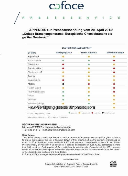 Coface Branchenpanorama: Europäische Chemiebranche als großer Gewinner