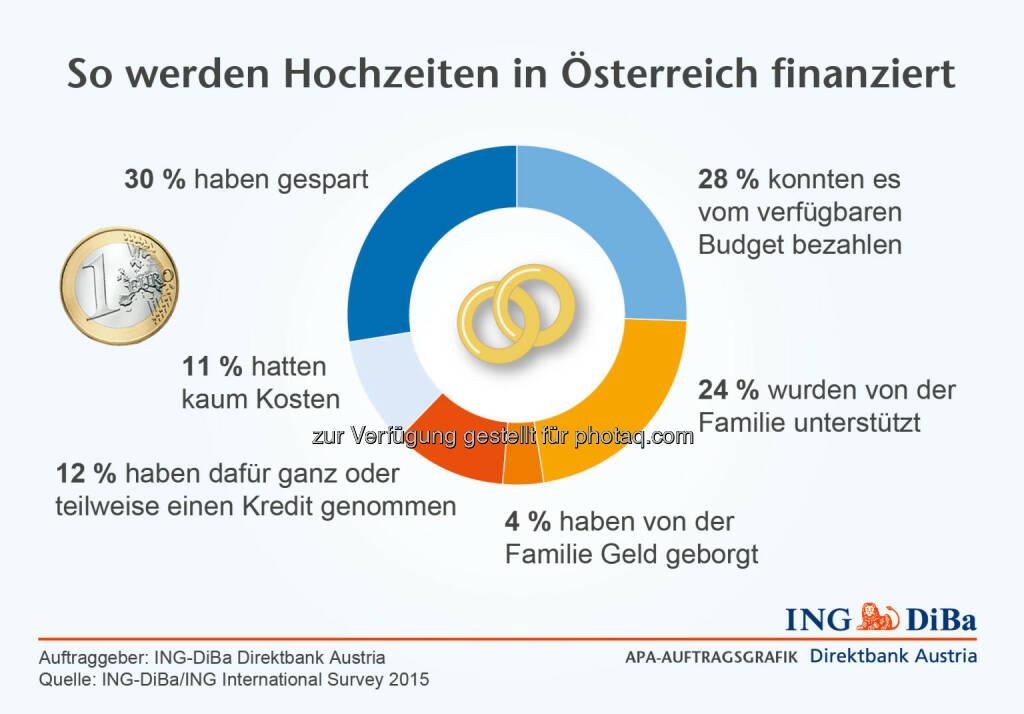ING DiBa: So werden Hochzeiten finanziert, © Aussender (22.04.2015)