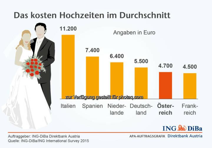 ING DiBa: Das Kosten Hochzeiten im Durchschnitt