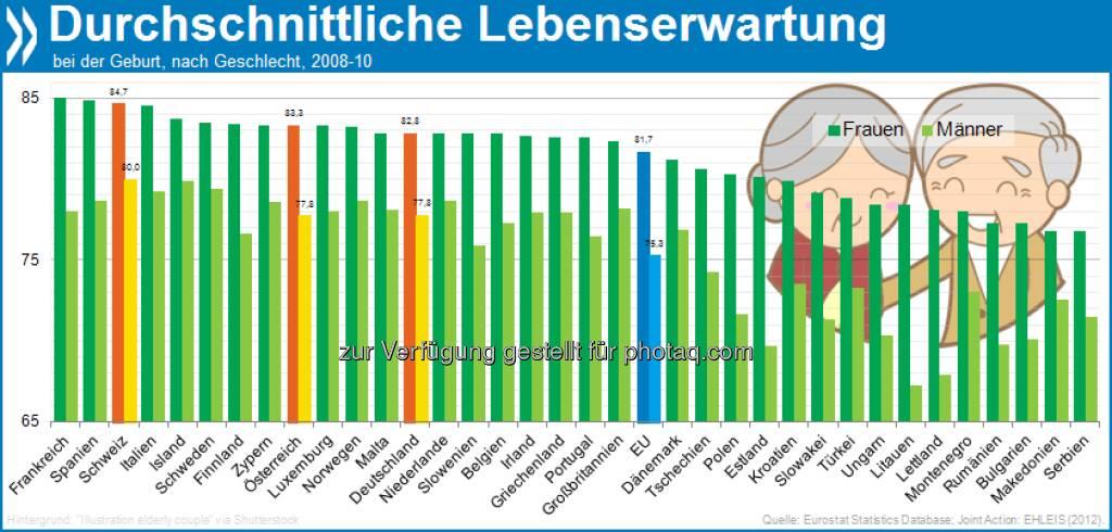 Birchermüesli und Wein machen das Leben fein: In Europa ist die Lebenserwartung für Männer in der Schweiz am höchsten (80 Jahre). Frauen leben in Frankreich am längsten (85 Jahre).  Mehr unter: http://bit.ly/158Mdc4 (22.02.2013)