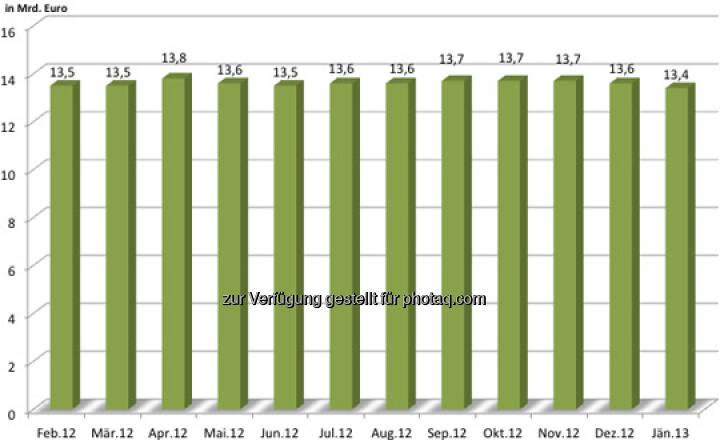 Entwicklung des Open Interest des österreichischen Zertifikatemarktes inkl. Zinsprodukte in den vergangenen 12 Monaten (c) ZFA
