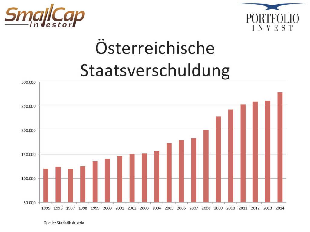 Österreichische Staatsverschuldung (24.04.2015)
