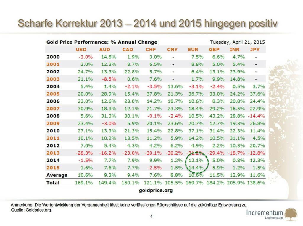 Scharfe Korrektur 2013 – 2014 und 2015 hingegen positiv (24.04.2015)