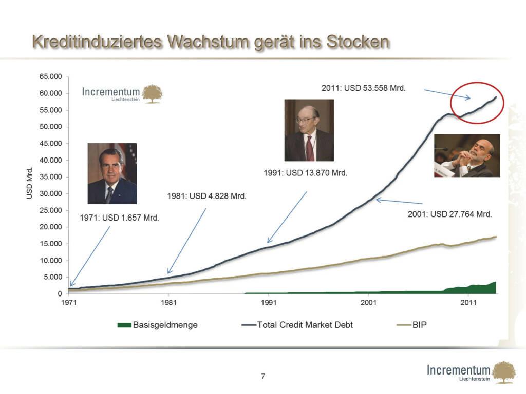 Kreditinduziertes Wachstum gerät ins Stocken (24.04.2015)