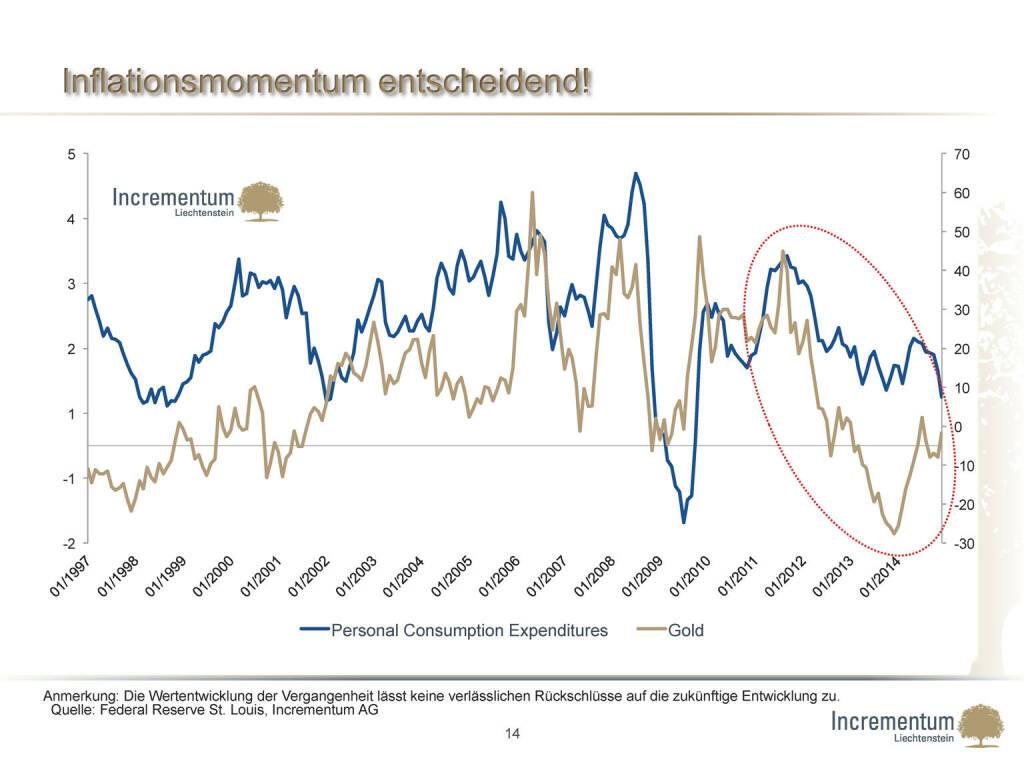 Inflationsmomentum entscheidend! (24.04.2015)