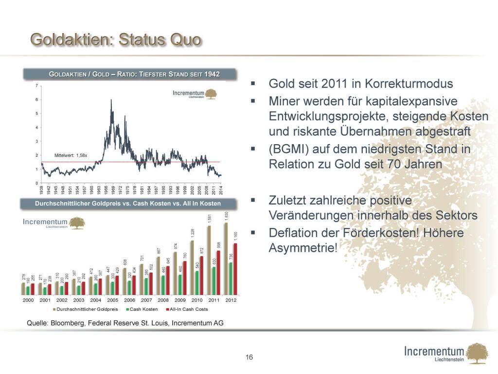 Goldaktien: Status Quo (24.04.2015)