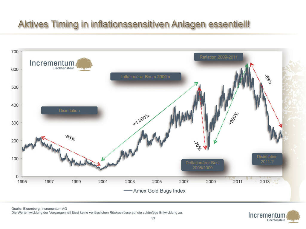 Aktives Timing in inflationssensitiven Anlagen essentiell! (24.04.2015)