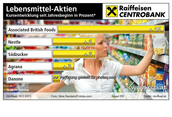 Lebensmittel-Aktien 2013 year-to-date (c) derAuer Grafik Buch Web