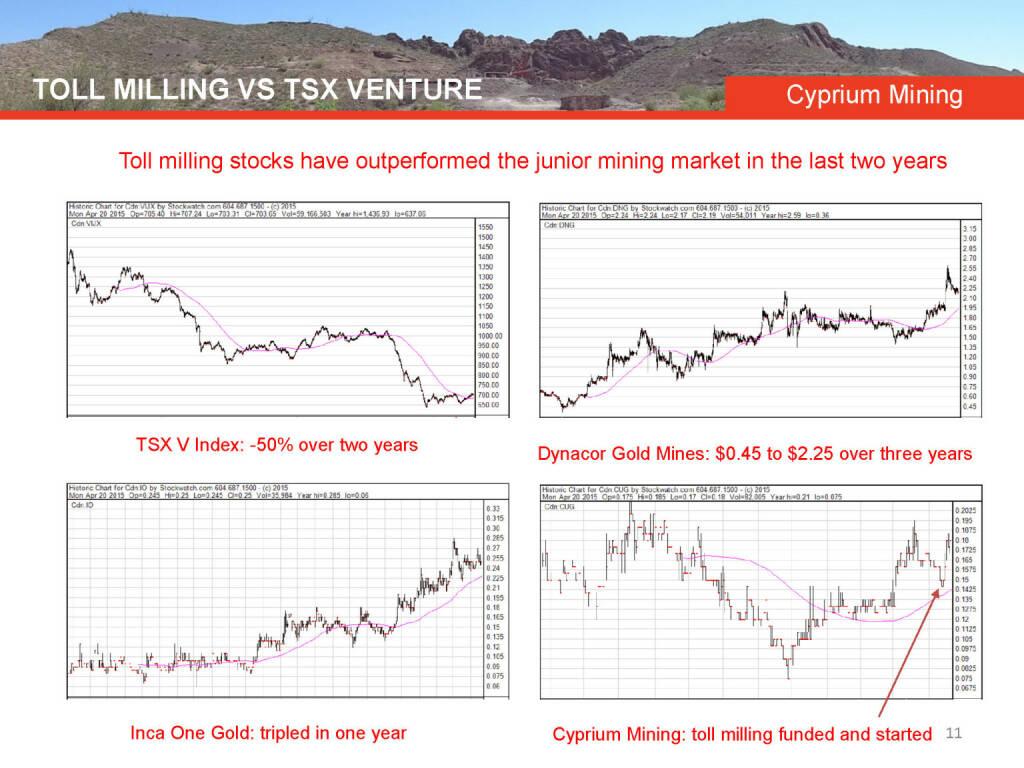 Toll milling vs TSX venture Cyprium Mining (26.04.2015)