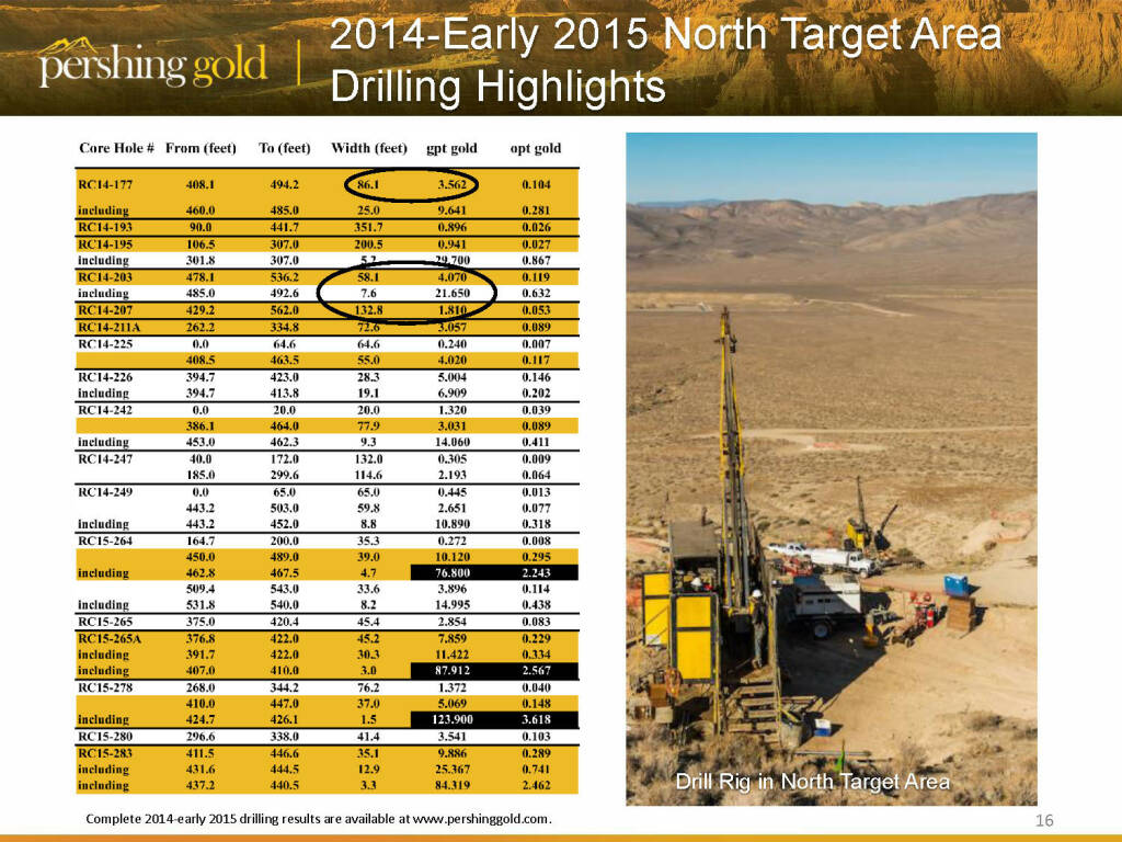 2014-Early 2015 north target area drilling highlights - Pershing Gold (26.04.2015)