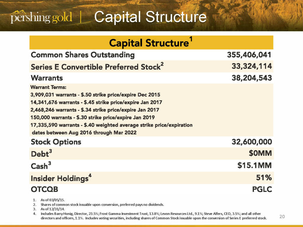 Capital Structure - Pershing Gold (26.04.2015)