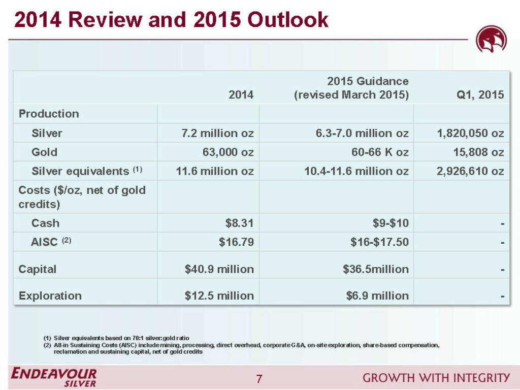 2014 Review and 2015 Outlook - Endeavour Silver (26.04.2015)