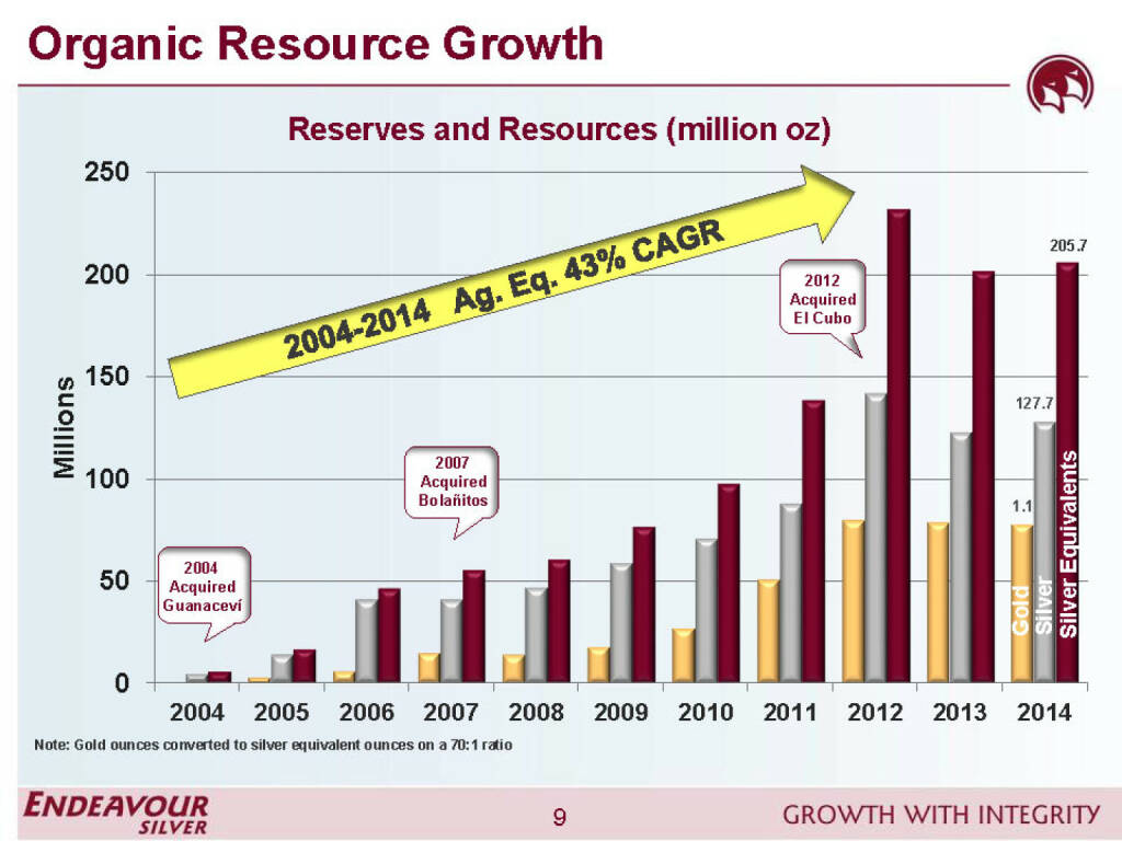 Oragnic resource growth - Endeavour Silver (26.04.2015)