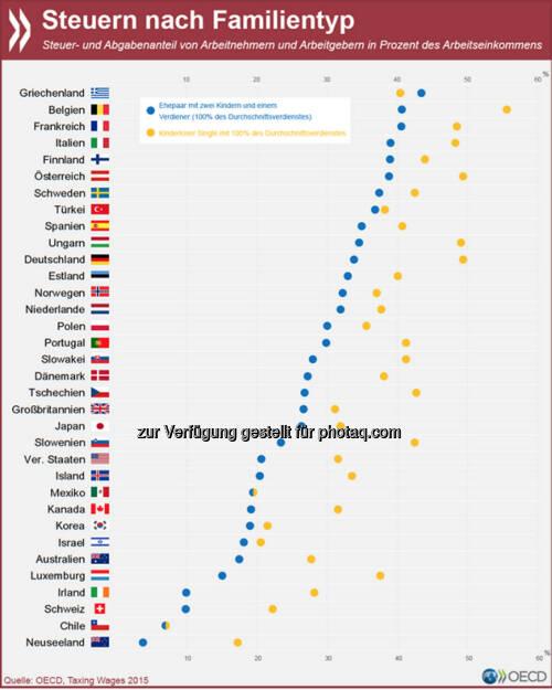 Familien mit Kindern werden in den meisten OECD-Ländern steuerlich entlastet: Im OECD-Mittel sind die Steuern und Abgaben auf ihre Arbeitseinkommen um ein Viertel geringer als bei kinderlosen Singles. In Deutschland ist die Abgabenlast für Familien im Verhältnis sogar noch niedriger. Modellrechnungen zu anderen Familientypen findet Ihr unter: http://bit.ly/1R5nePF, © OECD (04.05.2015)