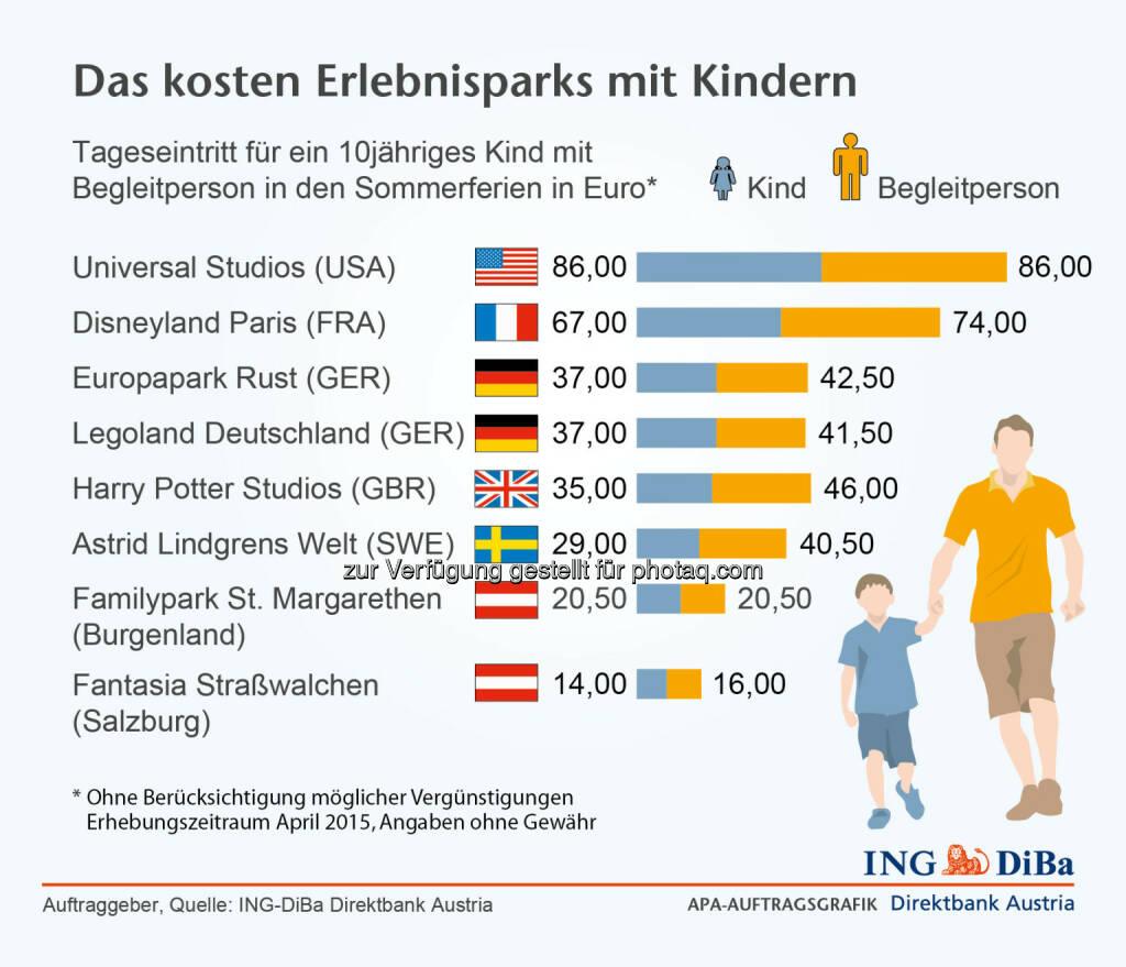 ING DiBa: Das kosten Erlebnisparks mit Kindern, © Aussender (05.05.2015)