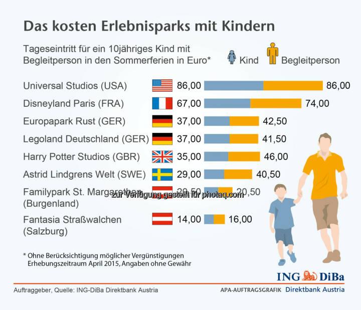 ING DiBa: Das kosten Erlebnisparks mit Kindern