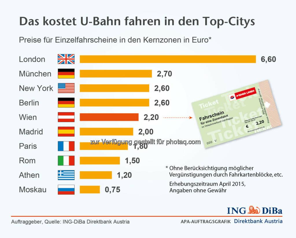 ING DiBa: Das kostet U-Bahn fahren in den Top-Citys, © Aussender (05.05.2015)
