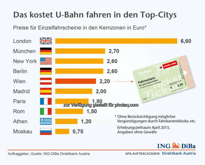 ING DiBa: Das kostet U-Bahn fahren in den Top-Citys